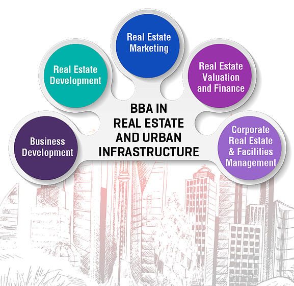 BLOG BBA in Real Estate and Urban Infrastructure INFOGRAPHIC-02