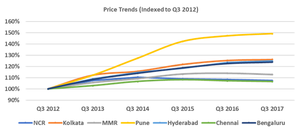 City-wise price trends.png