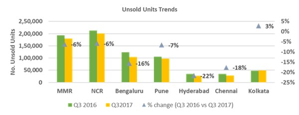 City-wise unsold units inventory trends.jpg