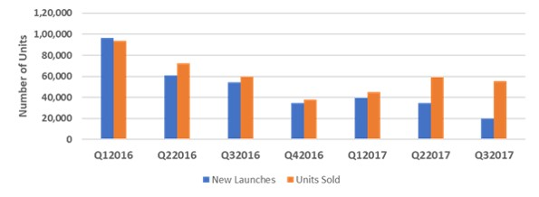 Residential units launched and sold.jpg